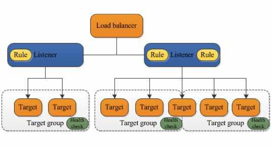 AWS Cheat Sheet - AWS Elastic Load Balancing (ELB