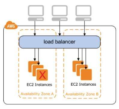 AWS Elastic Load Balancing (ELB) - Tutorials Dojo