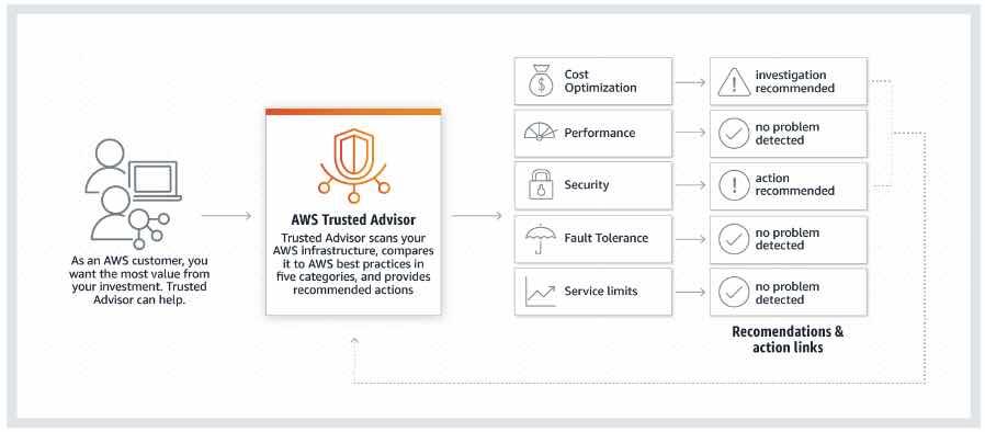 AWS Training AWS Trusted Advisor 2