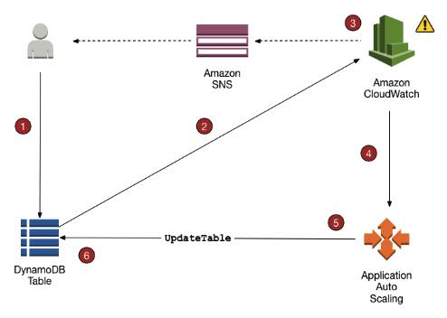 AWS Training Amazon DynamoDB 3