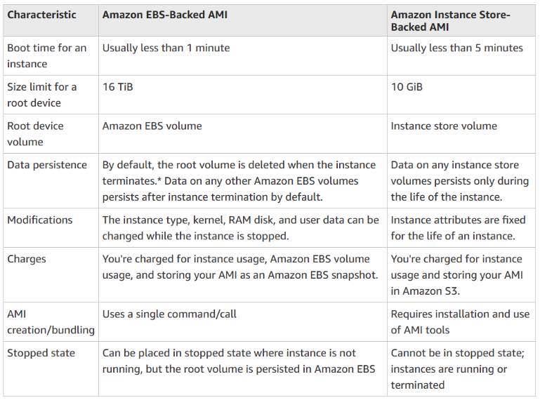 Amazon Elastic Compute Cloud ( Amazon EC2 ) - Tutorials Dojo