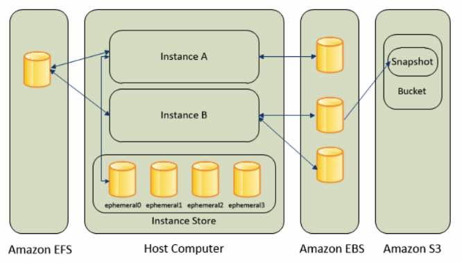 AWS Training Amazon EC2 5