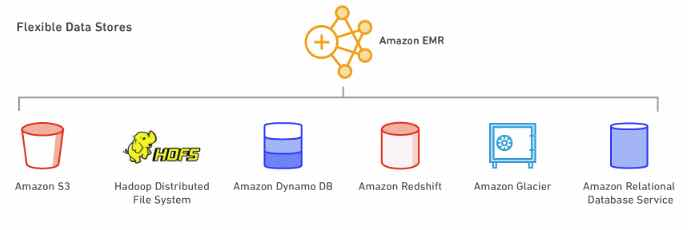 Amazon EMR - Tutorials Dojo
