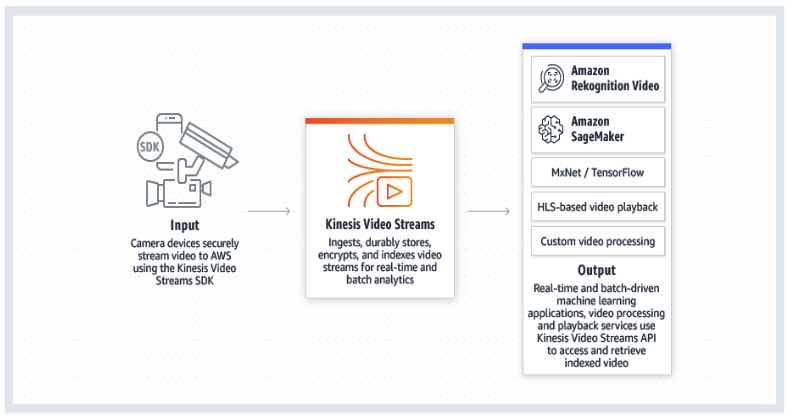 AWS Training Amazon Kinesis 2