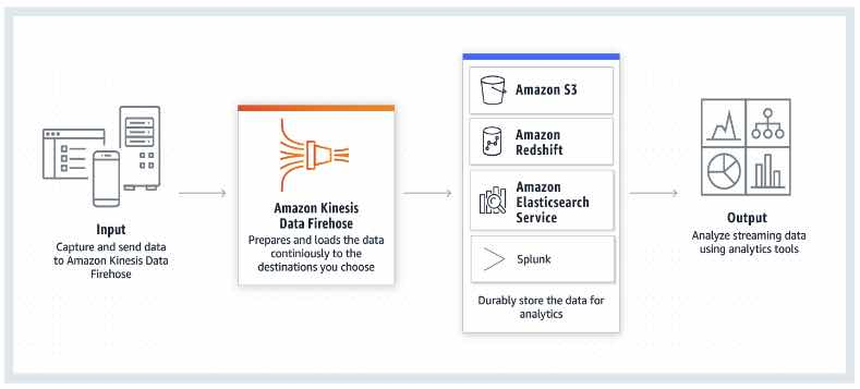 AWS Training Amazon Kinesis 4