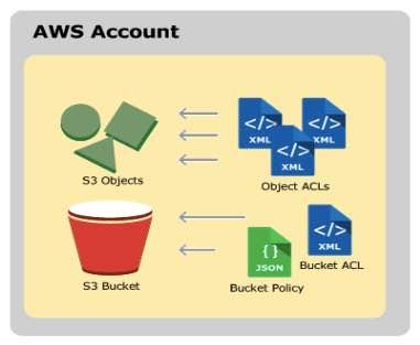 AWS Training Amazon S3 3