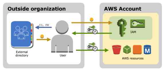 AWS Training IAM 2