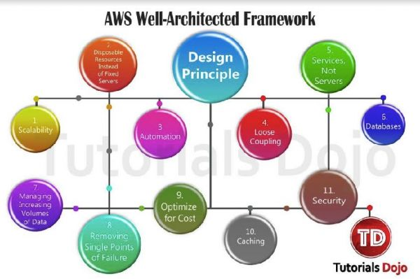 AWS Well Architected Framework Design Principles