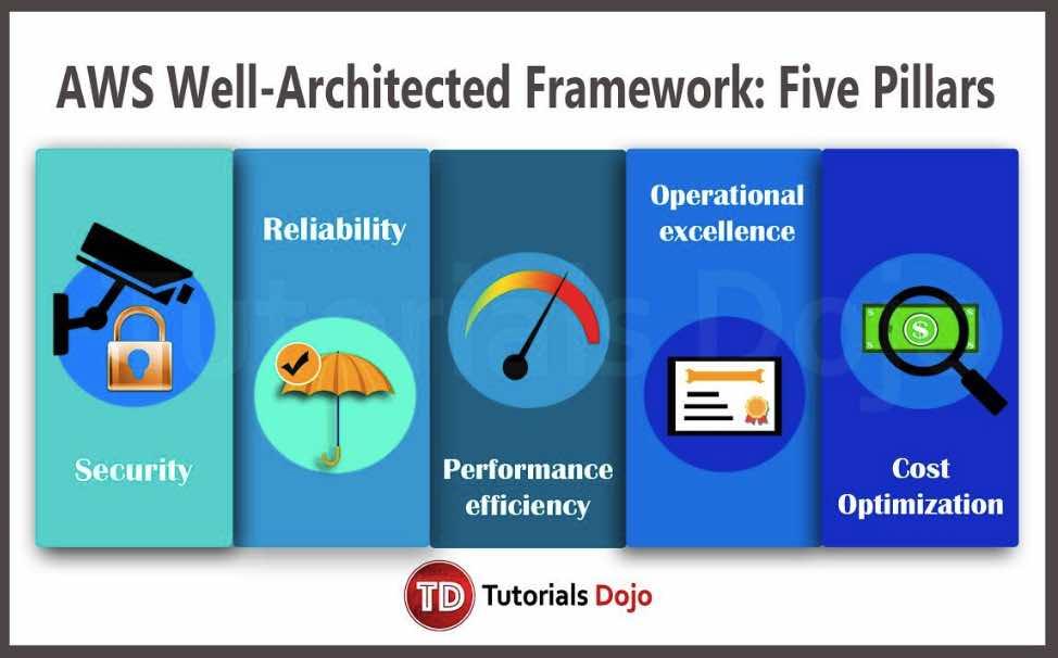 WS Well Architected Framework Five Pillars