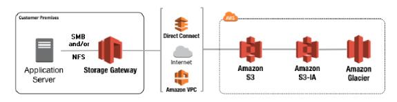 AWS Storage Gateway Training