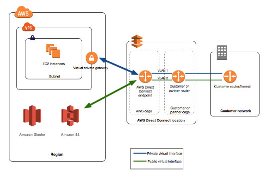 AWS Training AWS Direct Connect