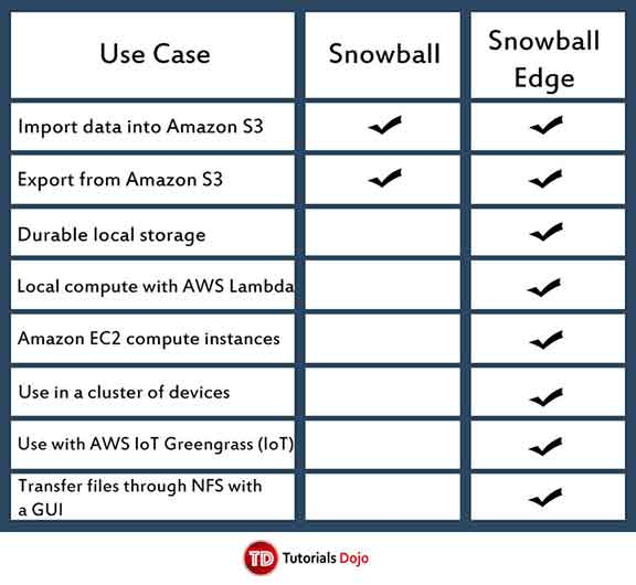 AWS Snowball - Tutorials Dojo