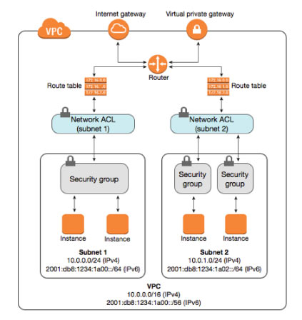 AWS Cheat Sheet - Amazon VPC - Tutorials Dojo