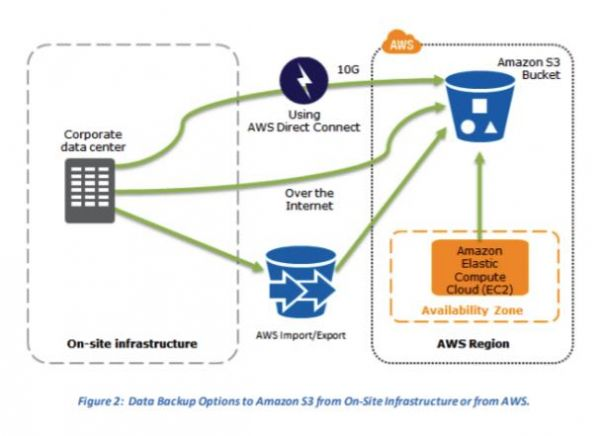 AWS Disaster Recovery 1