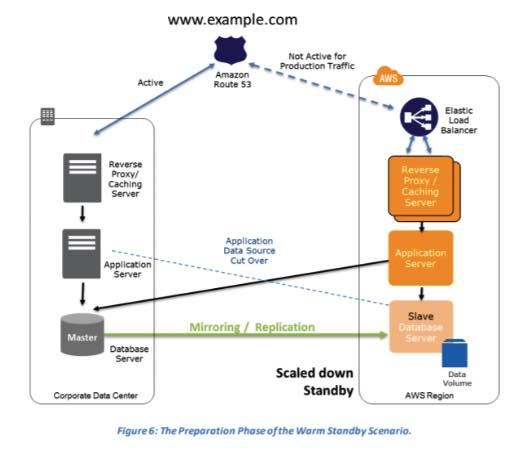 AWS Disaster Recovery 4