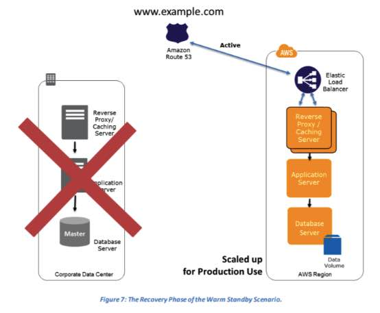 AWS Disaster Recovery 5