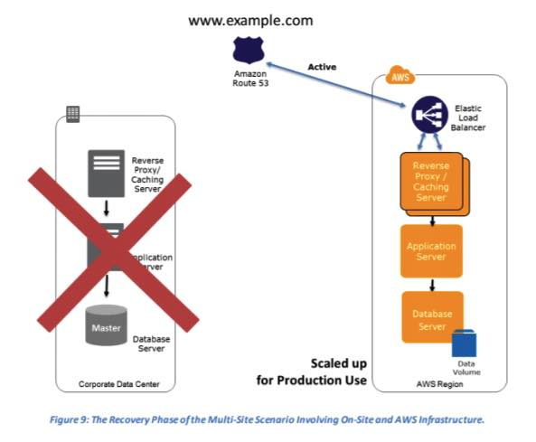 AWS Disaster Recovery 7