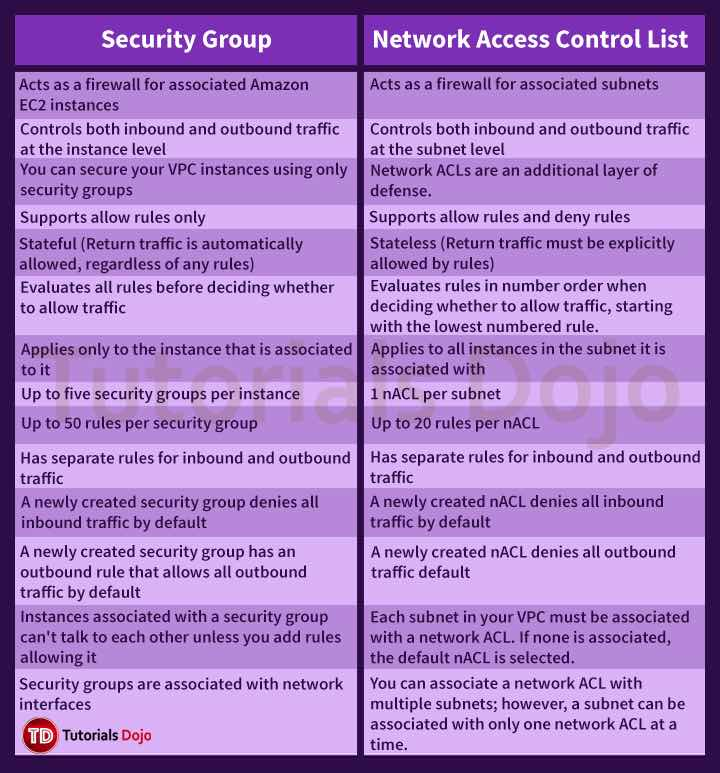 AWS Cheat Sheet - Security Group vs NACL - Tutorials Dojo