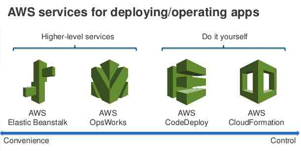 AWS Deployment Tools