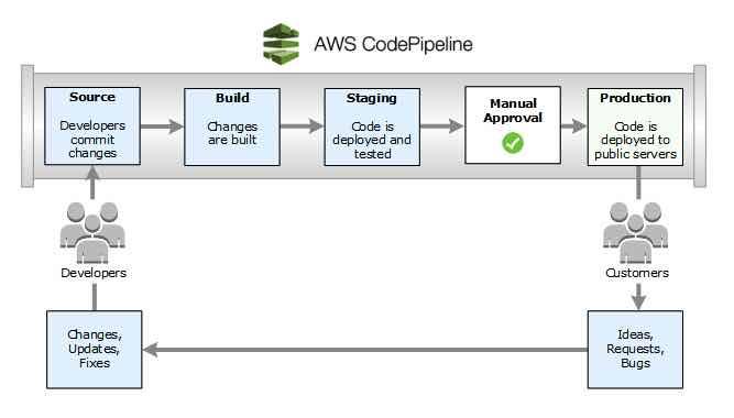 AWS CodePipeline 1