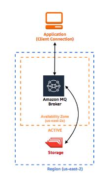 Amazon MQ 2