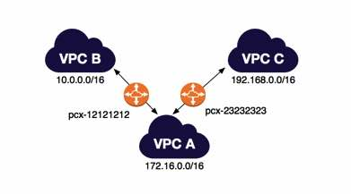VPC Peering Diagram